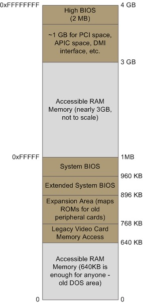 Intel体系中前4GB存储空间的布局情况