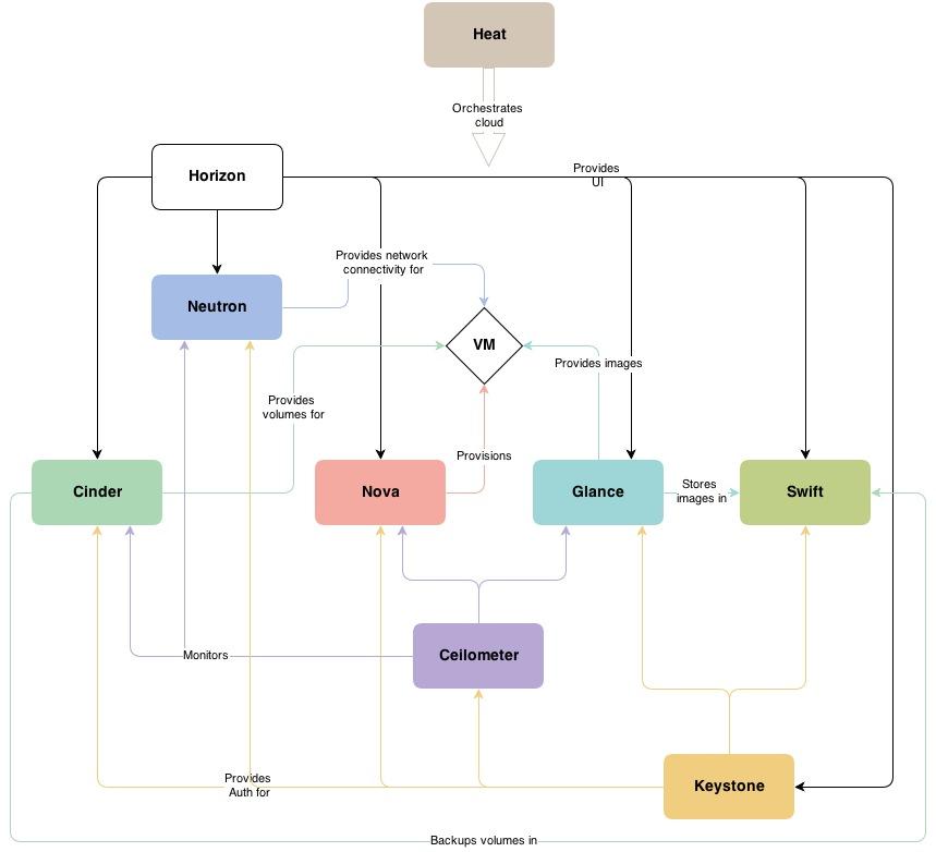 OpenStack基本结构概况