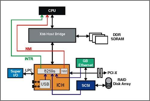 硬件设备通过8259s将中断传递到CPU