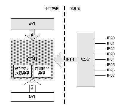 CPU和中断