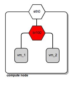 Flat网络模型