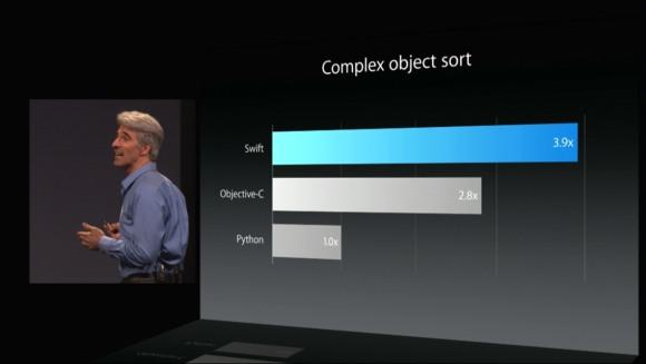Swift运行效率