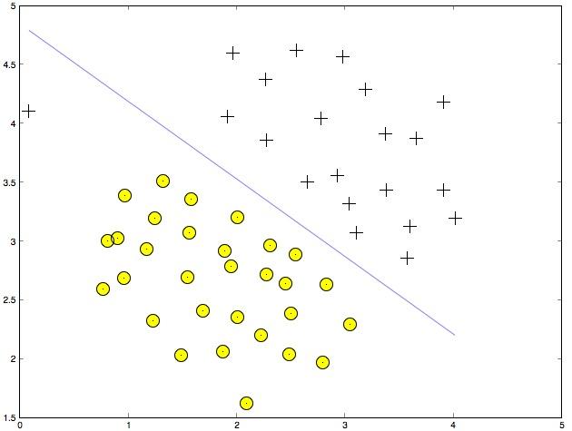 Linear Kernel