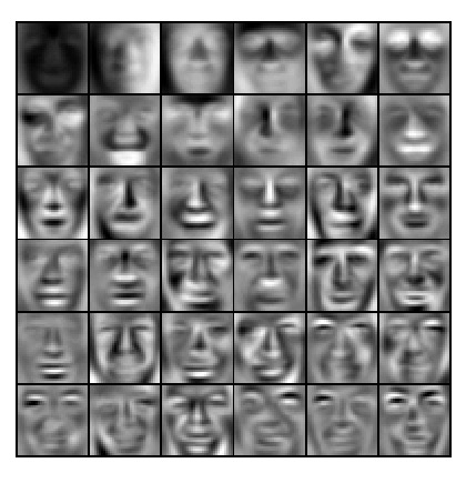 Recovered faces