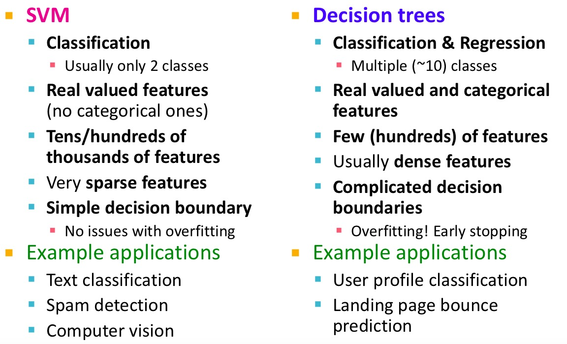 SVM vs Decision Tree