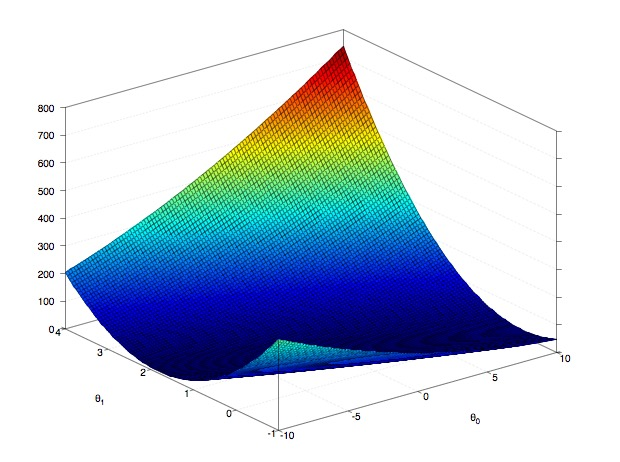 Gradient descent in linear regression