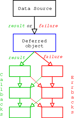Deferred process