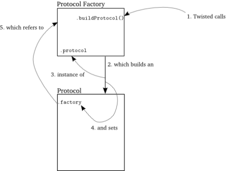Factory and Protocol
