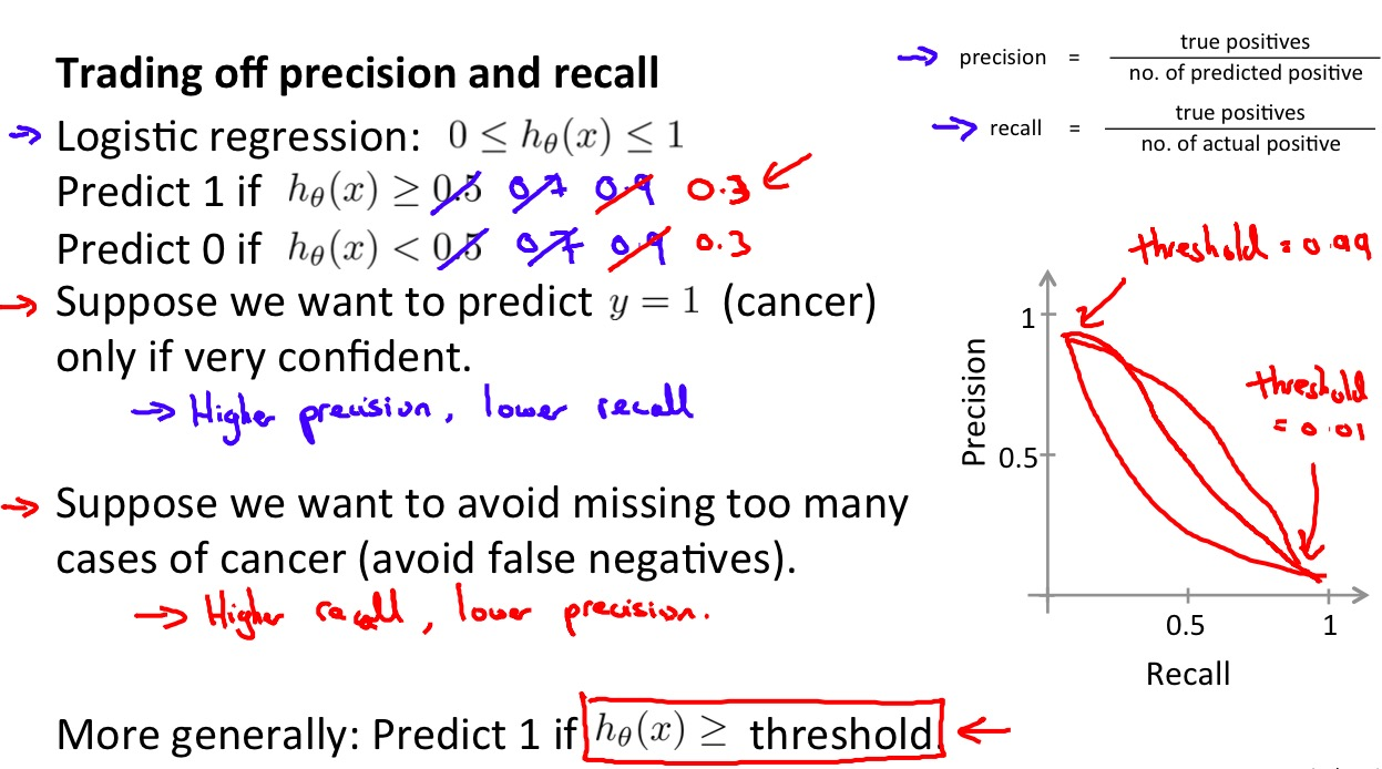Trading off precision and recall
