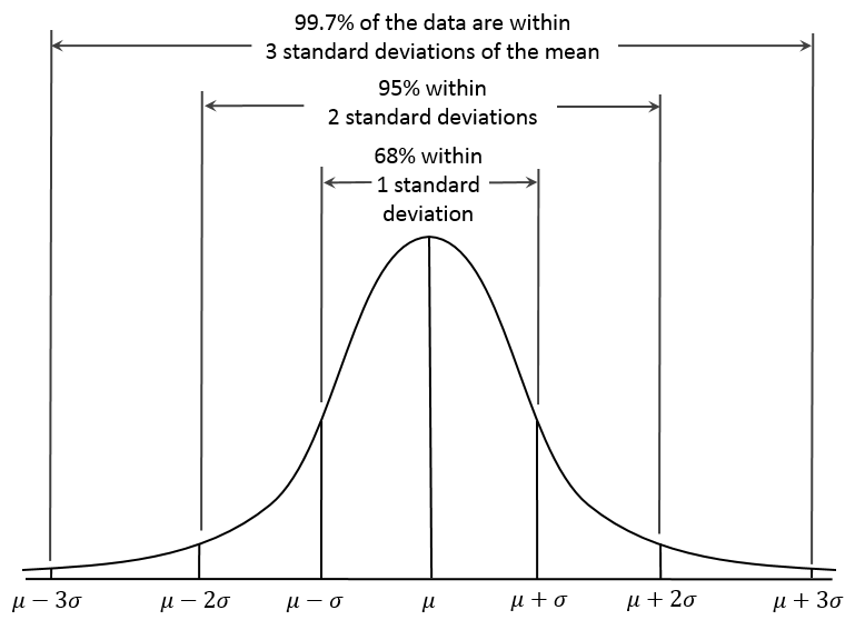 Gaussion distribution