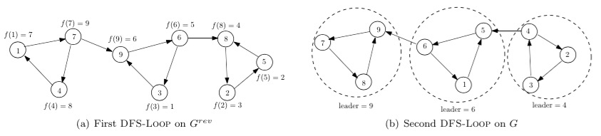 Exampl  e execution of the strongly connected components algorithm.