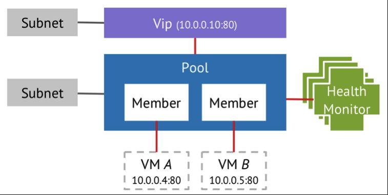 OpenStack的负载均衡模型