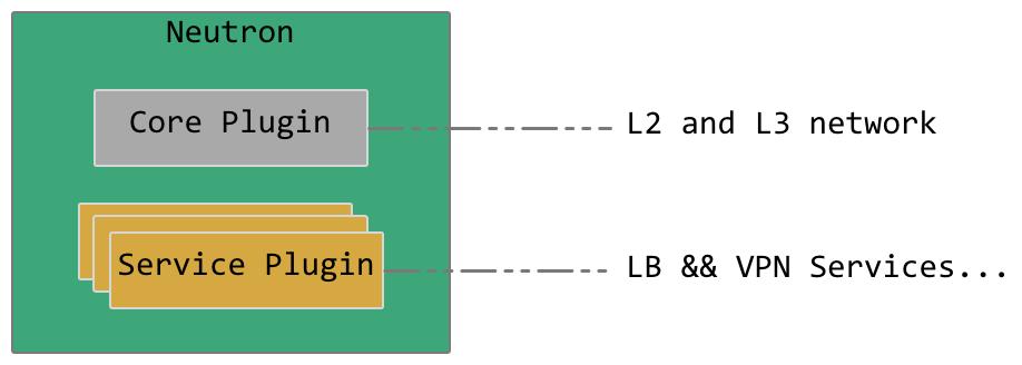 Neutron插件结构