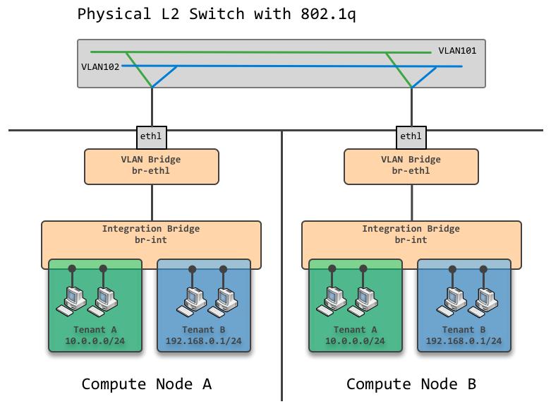 VLAN模式网络
