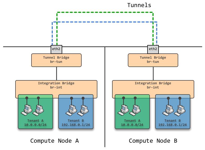 GRE模式网络