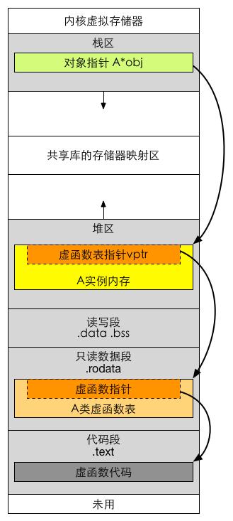 虚函数在虚拟存储器中的位置