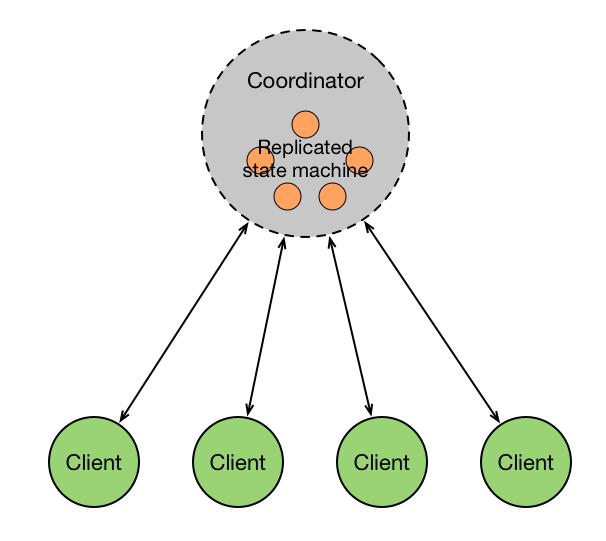 """高可用""""单点""""的集中式架构"""
