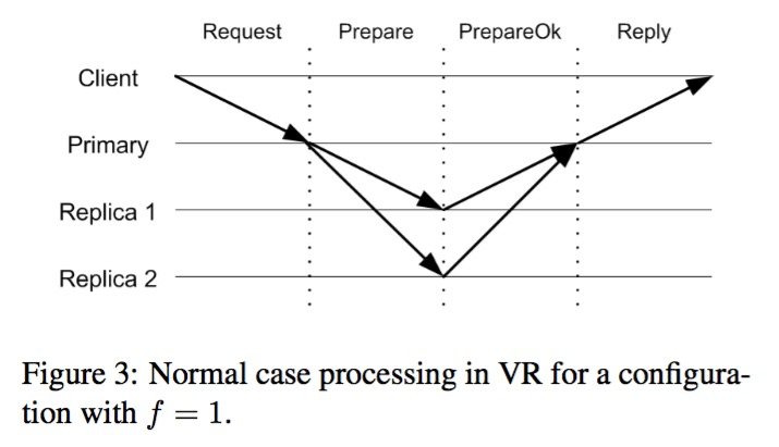 VR正常执行流程