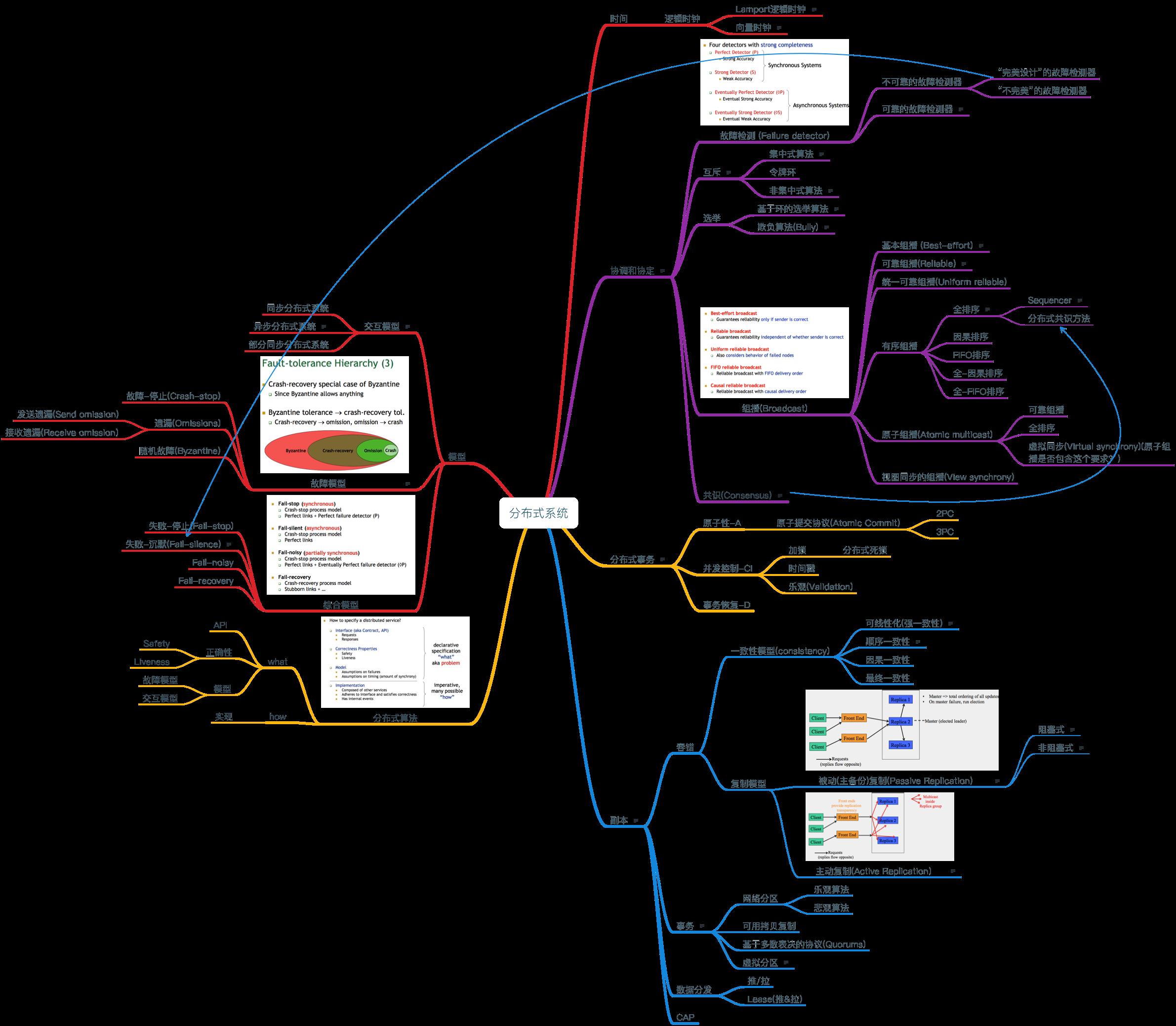 分布式系统知识梳理