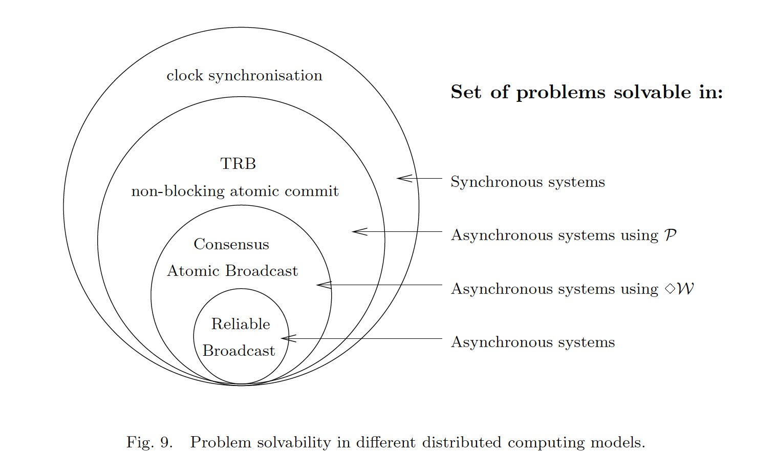 Problem solvability in different distributed computing models