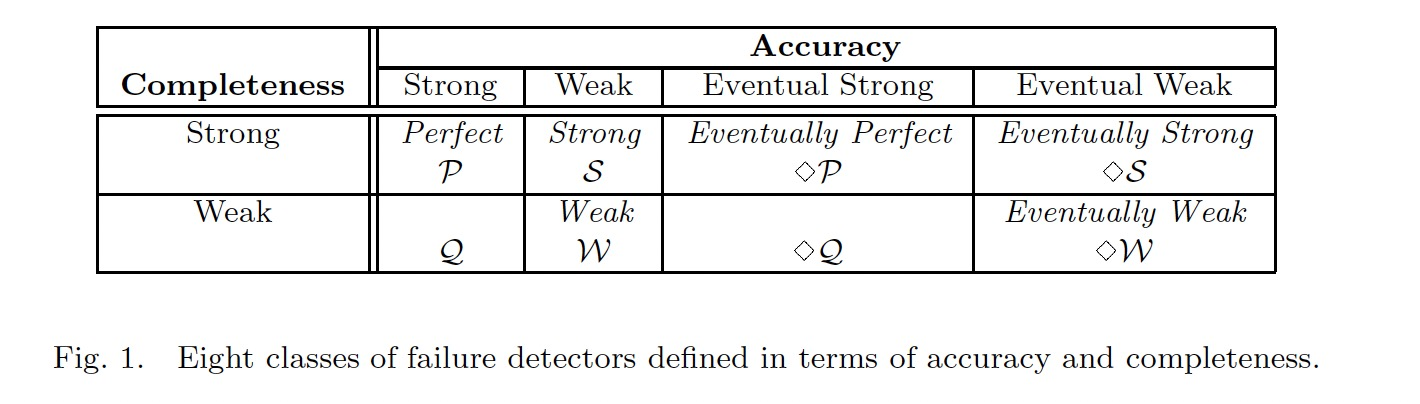 Eight classes of failure detectors defined in terms of accuracy and completeness